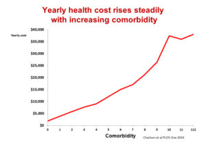 Yearly cost
