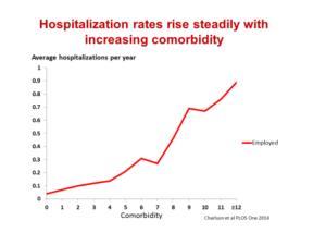 Hospitalization Rate