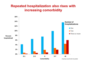 Repeated hospitalization