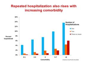 Repeated hospitalization